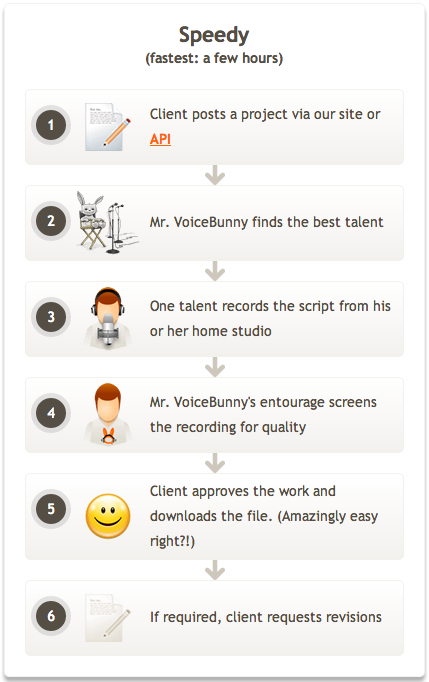 How it works VoiceBunny 2013-01-09 16-27-28